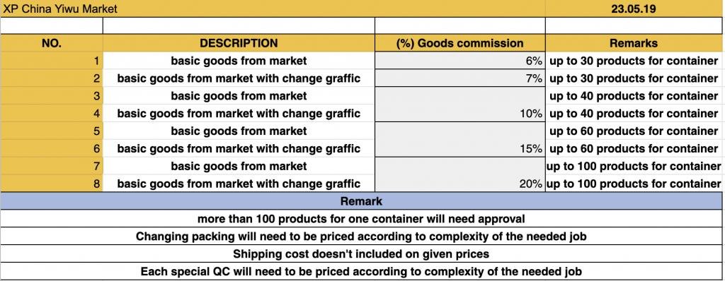 Modelo agente mercado de yiwu preços