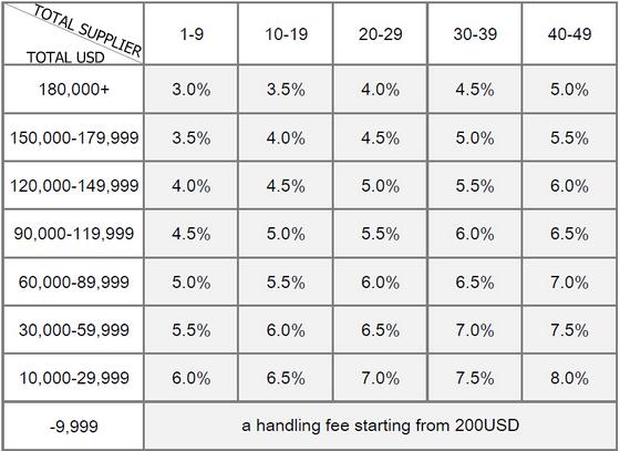 tabela preço - good yiwu agent - exemplo mercado de yiwu