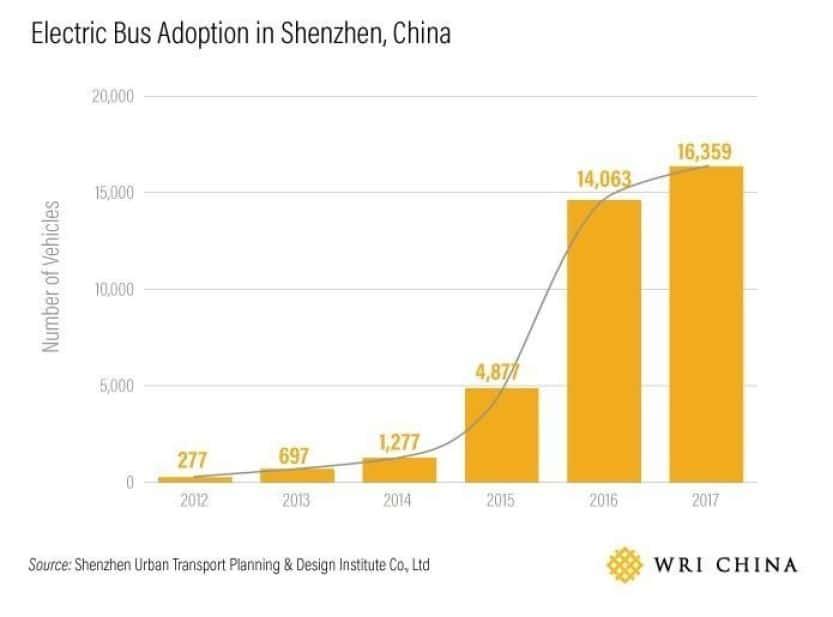 frota onibus eletrico shenzhen china